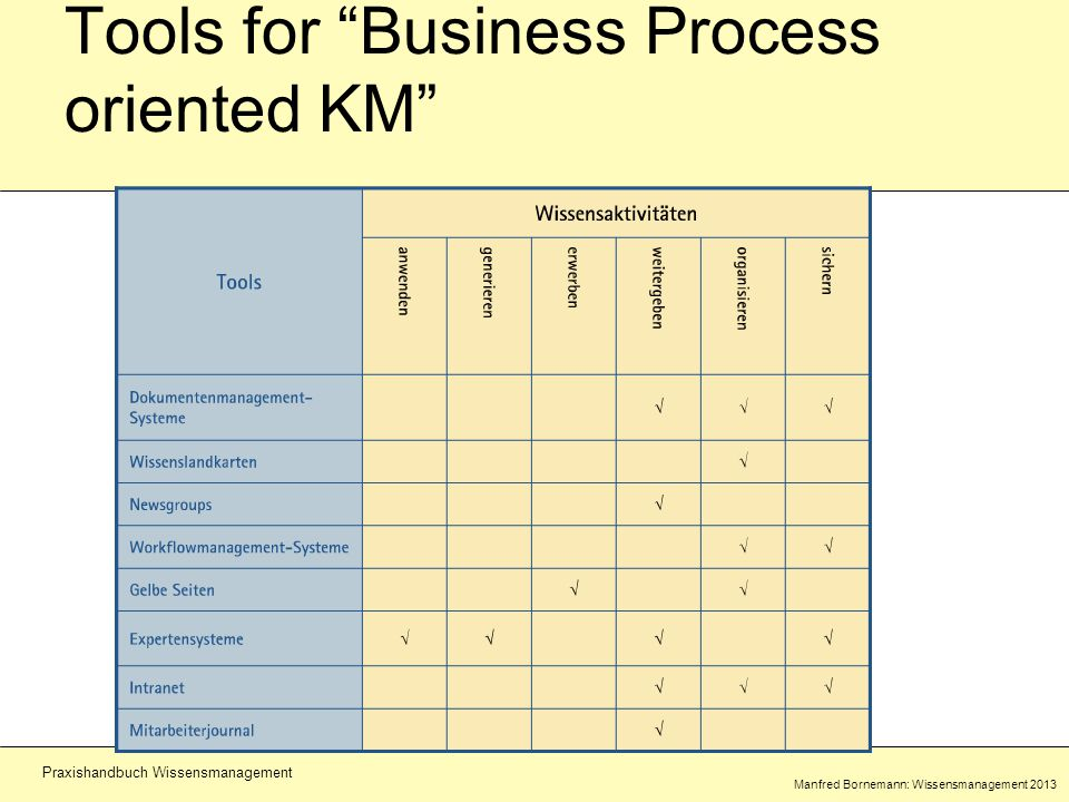 Manfred Bornemann: Wissensmanagement 2013 Praxishandbuch Wissensmanagement Tools for Business Process oriented KM
