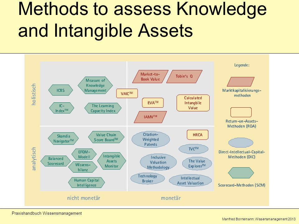 Manfred Bornemann: Wissensmanagement 2013 Praxishandbuch Wissensmanagement Methods to assess Knowledge and Intangible Assets