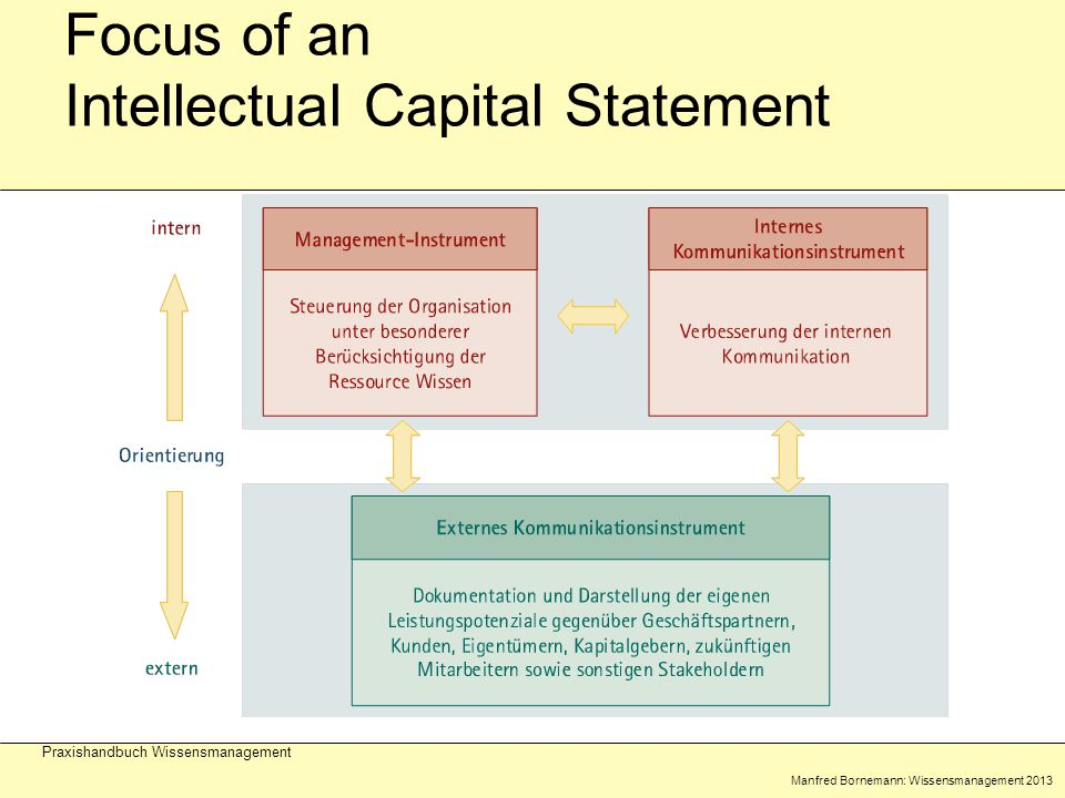 Manfred Bornemann: Wissensmanagement 2013 Praxishandbuch Wissensmanagement Focus of an Intellectual Capital Statement