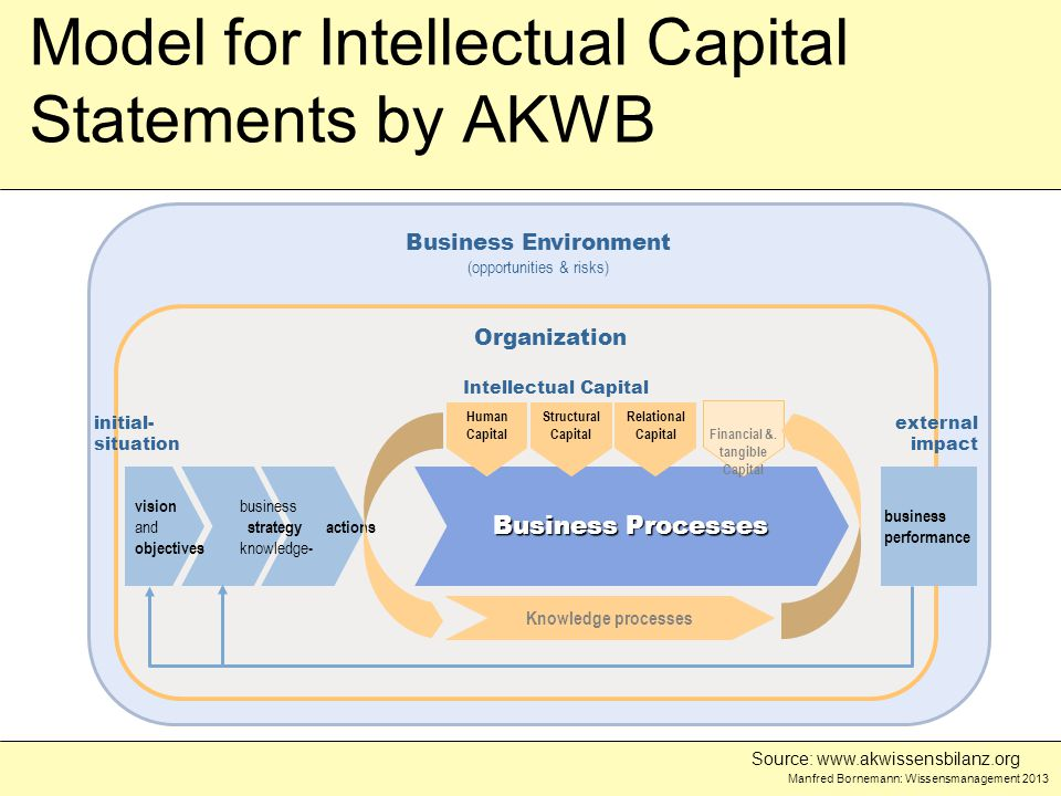 Manfred Bornemann: Wissensmanagement 2013 Business Environment (opportunities & risks) Organization Model for Intellectual Capital Statements by AKWB Business Processes actions business strategy knowledge - vision and objectives business performance Financial &.