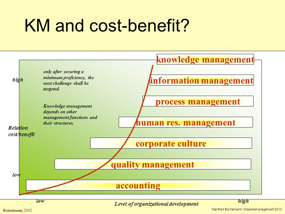 Manfred Bornemann: Wissensmanagement 2013 KM and cost-benefit.