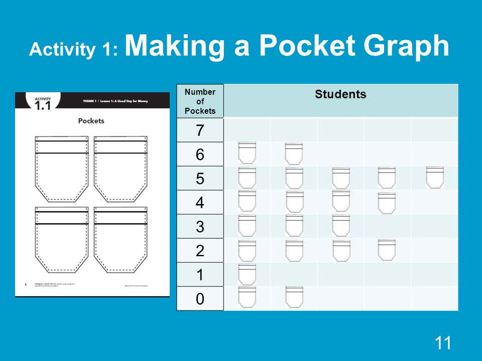 Activity 1: Making a Pocket Graph Number of Pockets Students 7 6 5 4 3 2 1 0 11
