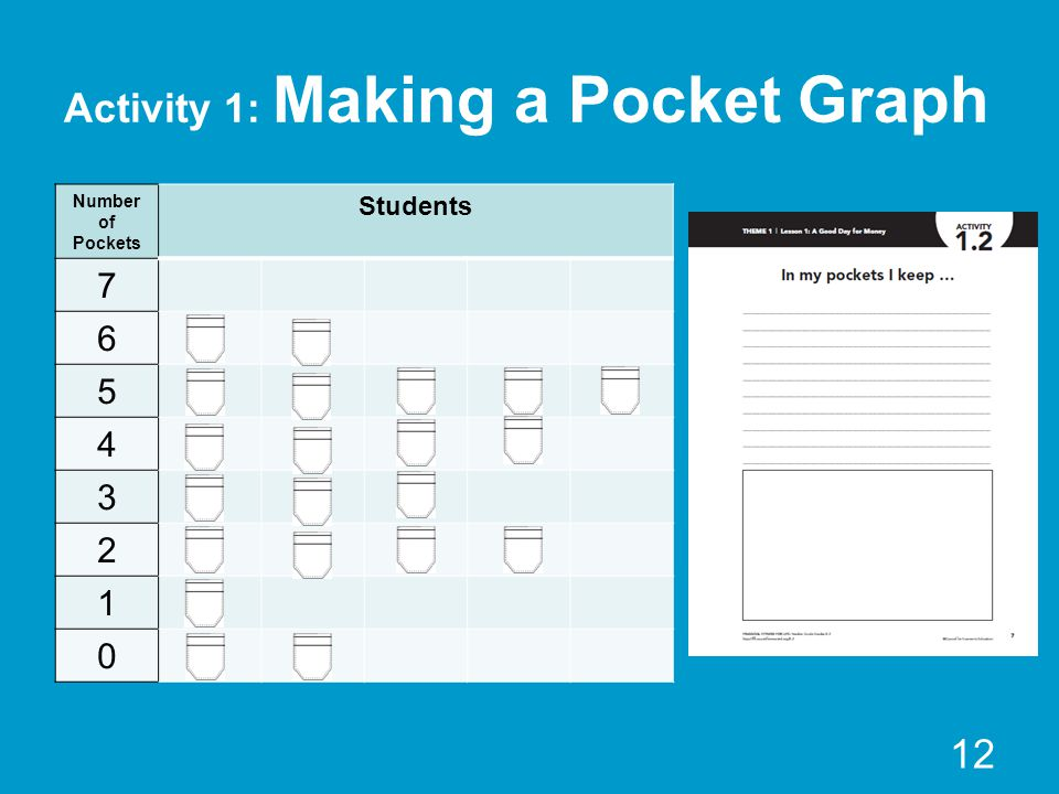 Activity 1: Making a Pocket Graph Number of Pockets Students 7 6 5 4 3 2 1 0 12