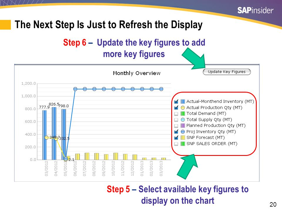 20 Step 5 – Select available key figures to display on the chart Step 6 – Update the key figures to add more key figures The Next Step Is Just to Refr