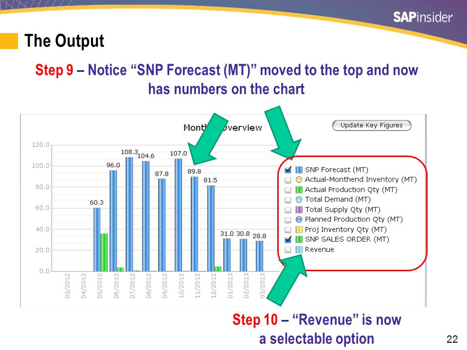 """22 Step 9 – Notice """"SNP Forecast (MT)"""" moved to the top and now has numbers on the chart Step 10 – """"Revenue"""" is now a selectable option The Output"""