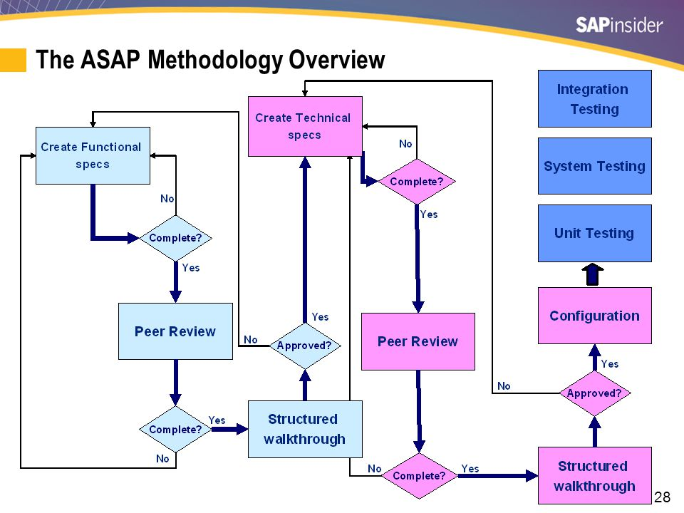 28 The ASAP Methodology Overview