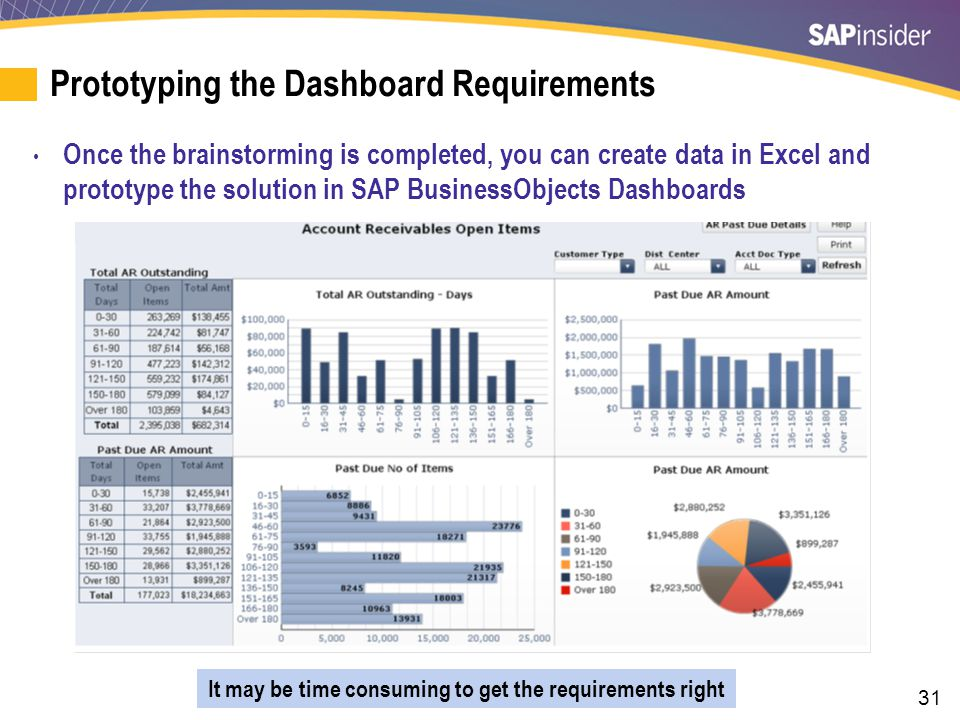 31 Prototyping the Dashboard Requirements Once the brainstorming is completed, you can create data in Excel and prototype the solution in SAP Business