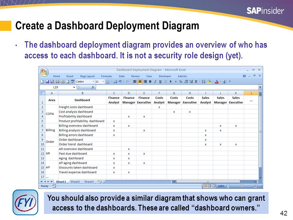 42 Create a Dashboard Deployment Diagram The dashboard deployment diagram provides an overview of who has access to each dashboard. It is not a securi