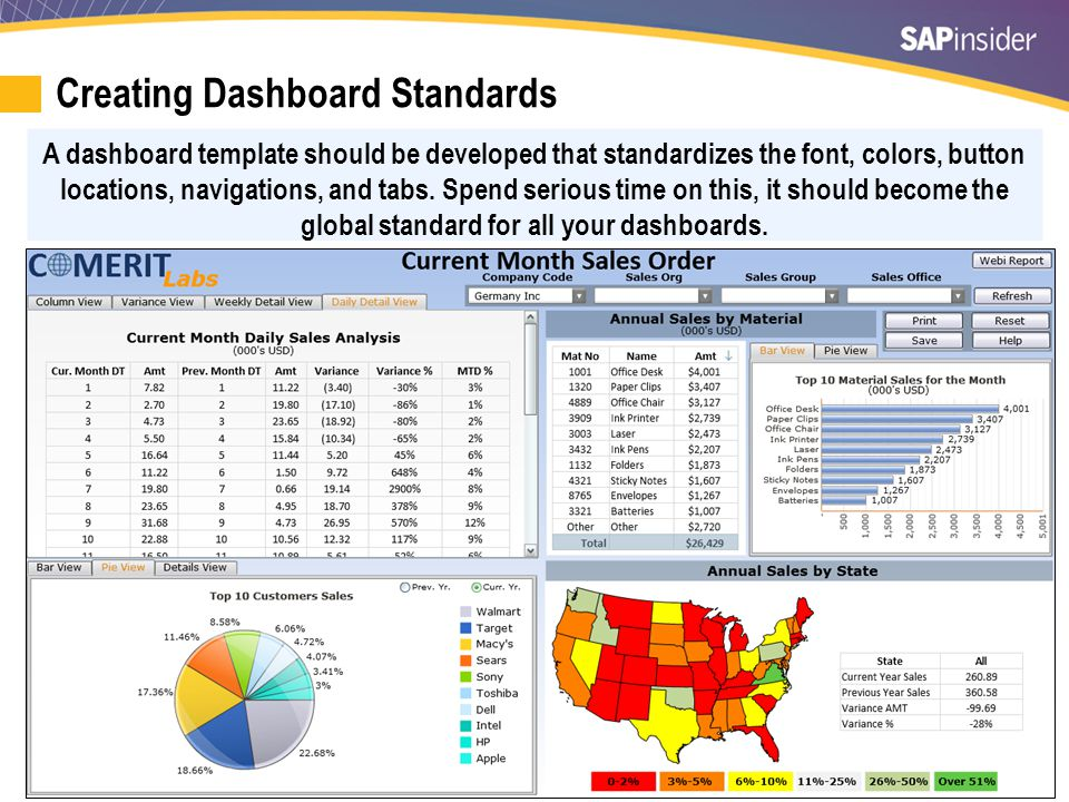 6 Divide and Get Performance Drill-down options Link to Details WebI reports Split your dashboards into logical units.