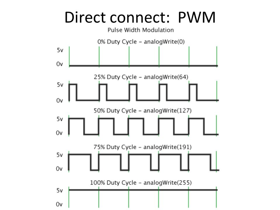 Direct connect: PWM