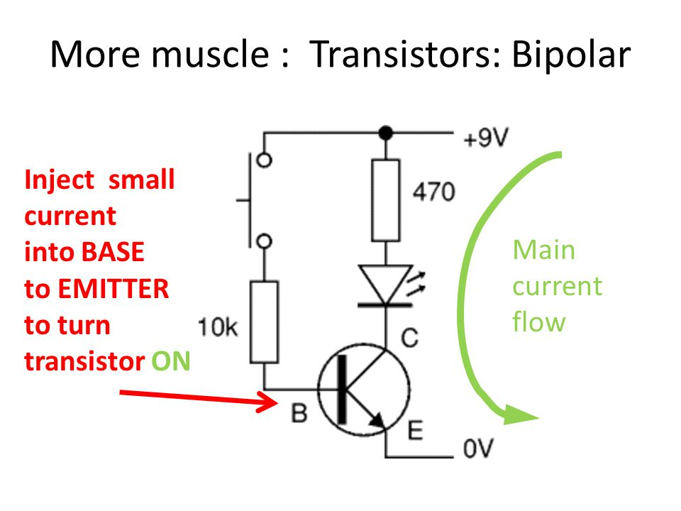 More muscle : Transistors: Bipolar Inject small current into BASE to EMITTER to turn transistor ON Main current flow