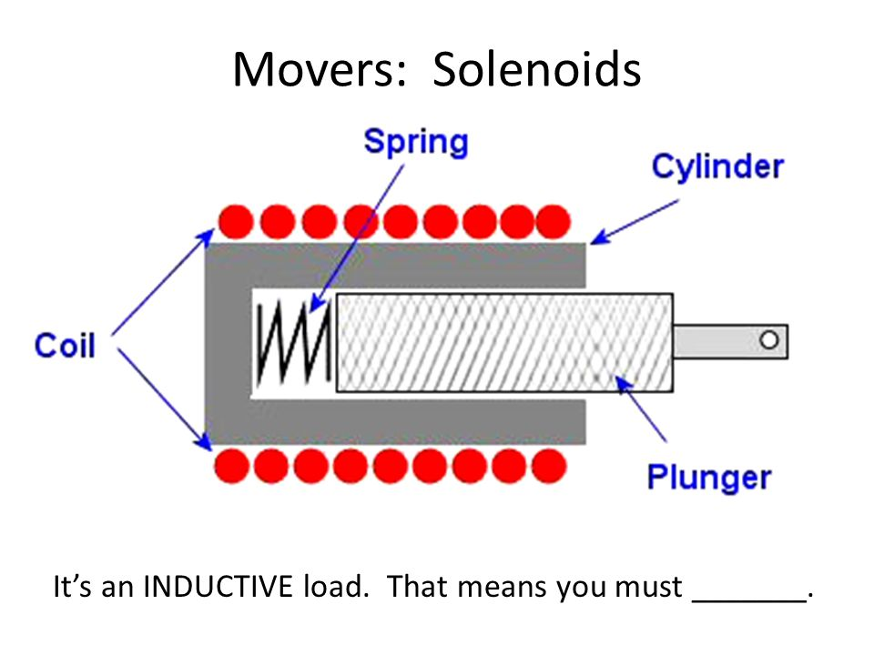Movers: Solenoids It's an INDUCTIVE load. That means you must _______.
