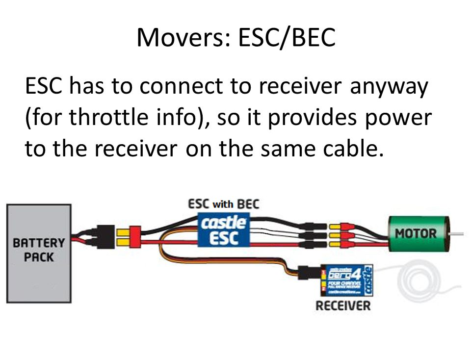 Movers: ESC/BEC ESC has to connect to receiver anyway (for throttle info), so it provides power to the receiver on the same cable.