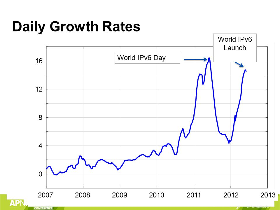 Daily Growth Rates 2007 0 6,000 200820092011 4,000 2010 2007 0 8 200820092011 4 2010 12 16 20132012 World IPv6 Day World IPv6 Launch