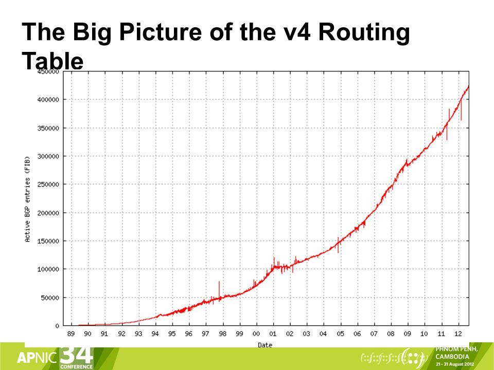 The Big Picture of the v4 Routing Table