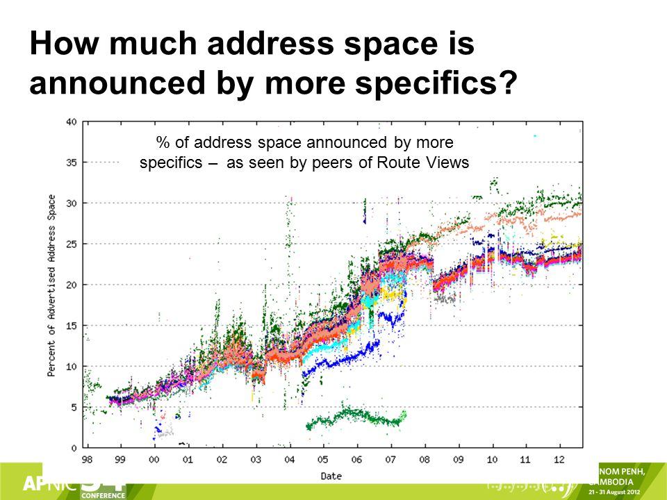 How much address space is announced by more specifics.