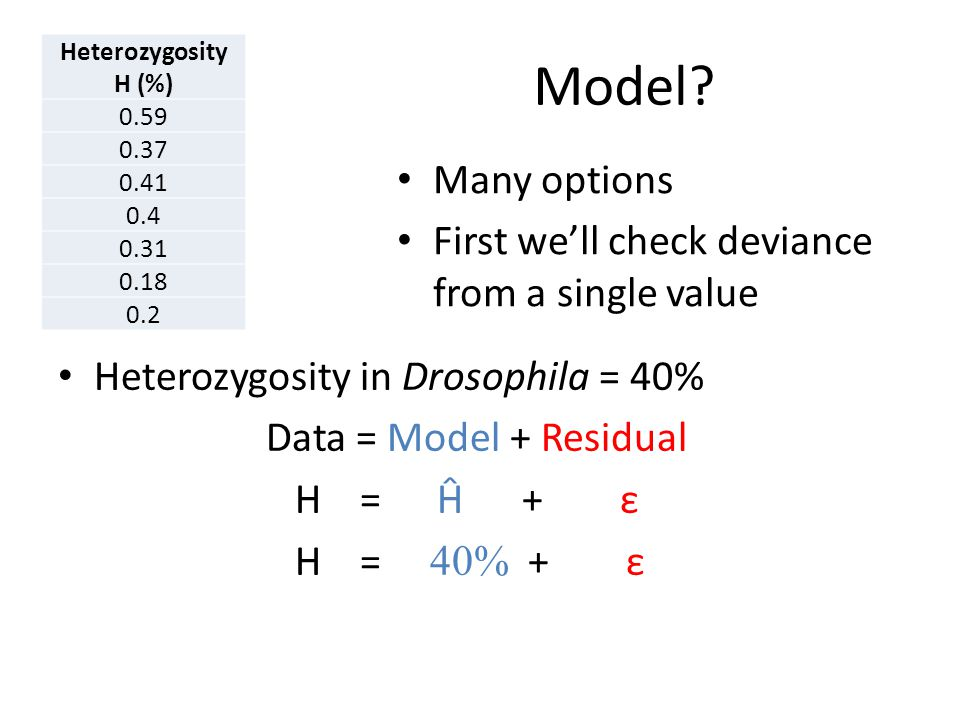 Heterozygosity H (%) Elevation E (km) 0.590.26 0.370.91 0.411.4 0.41.89 0.312.44 0.182.62 0.23.05 Model? Heterozygosity in Drosophila = 40% Data = Mod