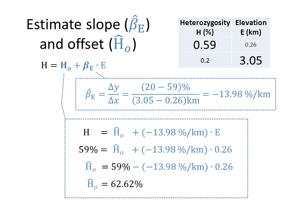 Heterozygosity H (%) Elevation E (km) 0.59 0.26 0.2 3.05