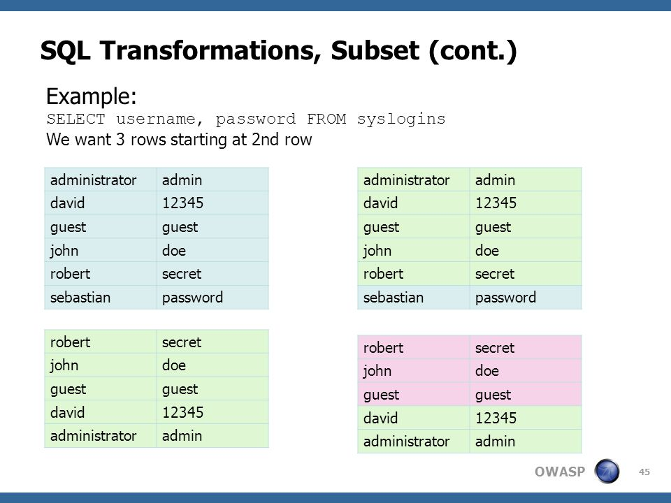 OWASP SQL Transformations, Subset (cont.) 45 administratoradmin david12345 guest johndoe robertsecret sebastianpassword Example: SELECT username, password FROM syslogins We want 3 rows starting at 2nd row administratoradmin david12345 guest johndoe robertsecret sebastianpassword robertsecret johndoe guest david12345 administratoradmin robertsecret johndoe guest david12345 administratoradmin