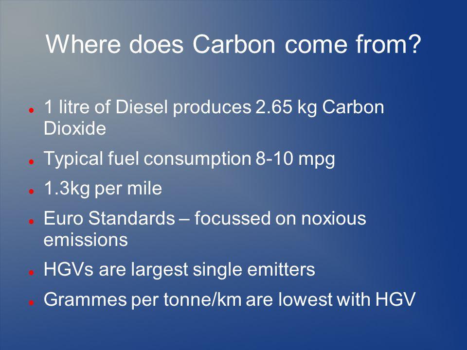 Where does Carbon come from? 1 litre of Diesel produces 2.65 kg Carbon Dioxide Typical fuel consumption 8-10 mpg 1.3kg per mile Euro Standards – focus