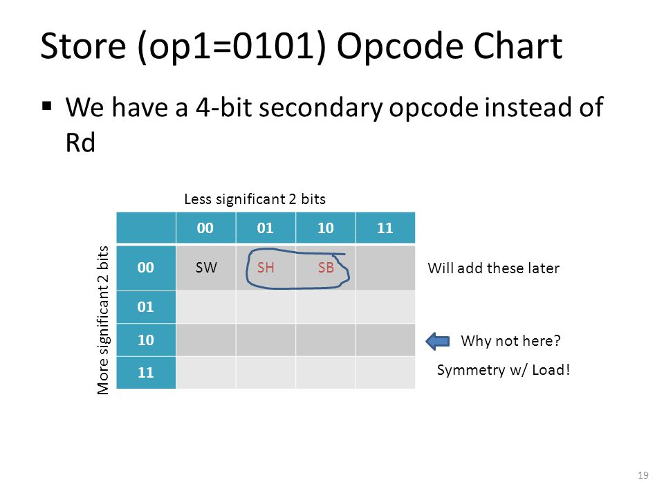Store (op1=0101) Opcode Chart  We have a 4-bit secondary opcode instead of Rd 19 00011011 00SWSHSB 01 10 11 Less significant 2 bits More significant 2 bits Will add these later Why not here.