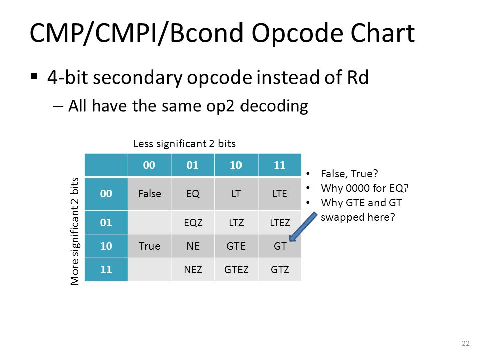 CMP/CMPI/Bcond Opcode Chart  4-bit secondary opcode instead of Rd – All have the same op2 decoding 22 00011011 00 01 10 11 Less significant 2 bits More significant 2 bits 00011011 00FalseEQLTLTE 01EQZLTZLTEZ 10 TrueNEGTE GT 11NEZGTEZGTZ False, True.
