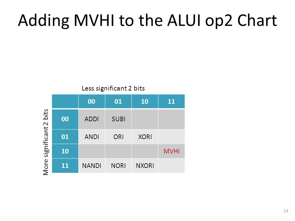 Adding MVHI to the ALUI op2 Chart 24 00011011 00 01 10 11 Less significant 2 bits More significant 2 bits 00011011 00ADDISUBI 01ANDIORIXORI 10MVHI 11NANDINORINXORI