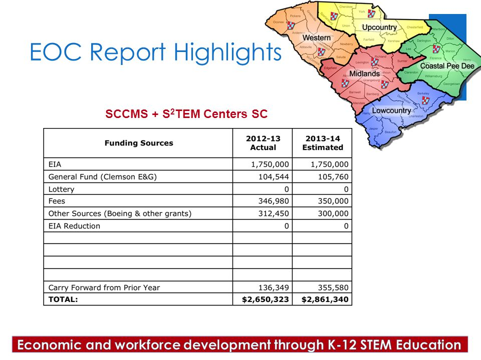 Region ___ EOC Report Highlights SCCMS + S 2 TEM Centers SC