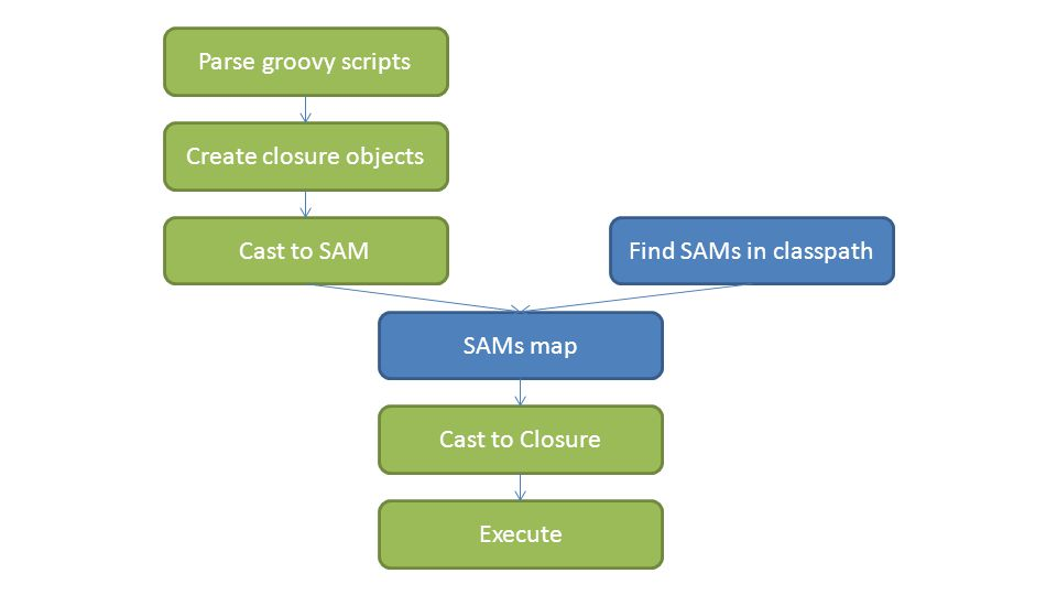 Parse groovy scripts Create closure objects Cast to SAMFind SAMs in classpath SAMs map Cast to Closure Execute