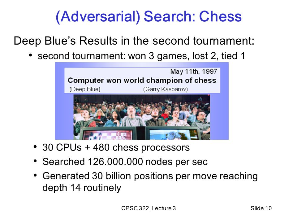 CPSC 322, Lecture 3Slide 10 (Adversarial) Search: Chess Deep Blue's Results in the second tournament: second tournament: won 3 games, lost 2, tied 1 30 CPUs + 480 chess processors Searched 126.000.000 nodes per sec Generated 30 billion positions per move reaching depth 14 routinely