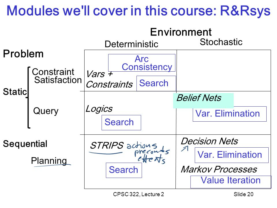 CPSC 322, Lecture 2Slide 20 Modules we ll cover in this course: R&Rsys Environment Problem Query Planning Deterministic Stochastic Search Arc Consistency Search Value Iteration Var.