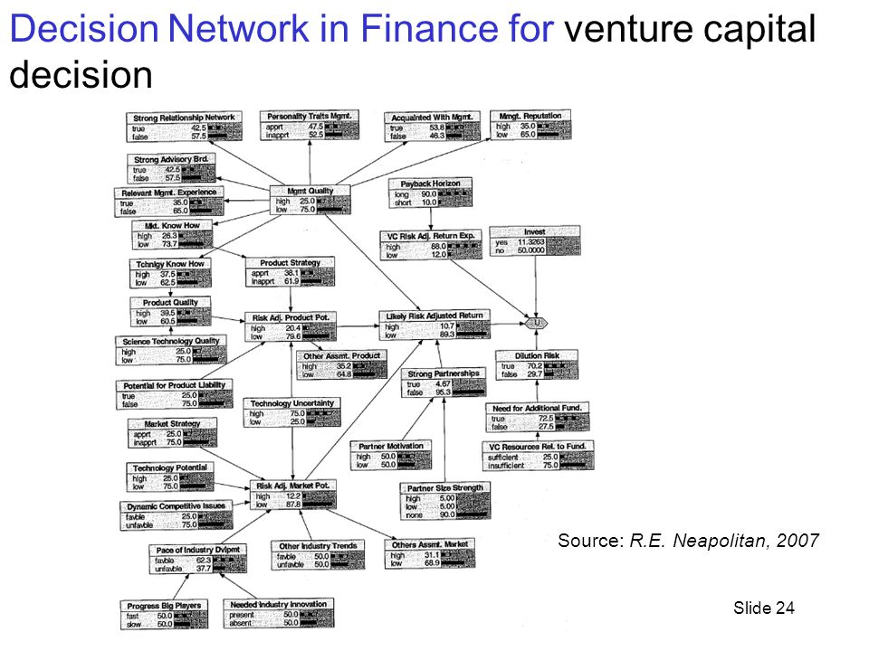 CPSC 322, Lecture 3Slide 24 Decision Network in Finance for venture capital decision Source: R.E.