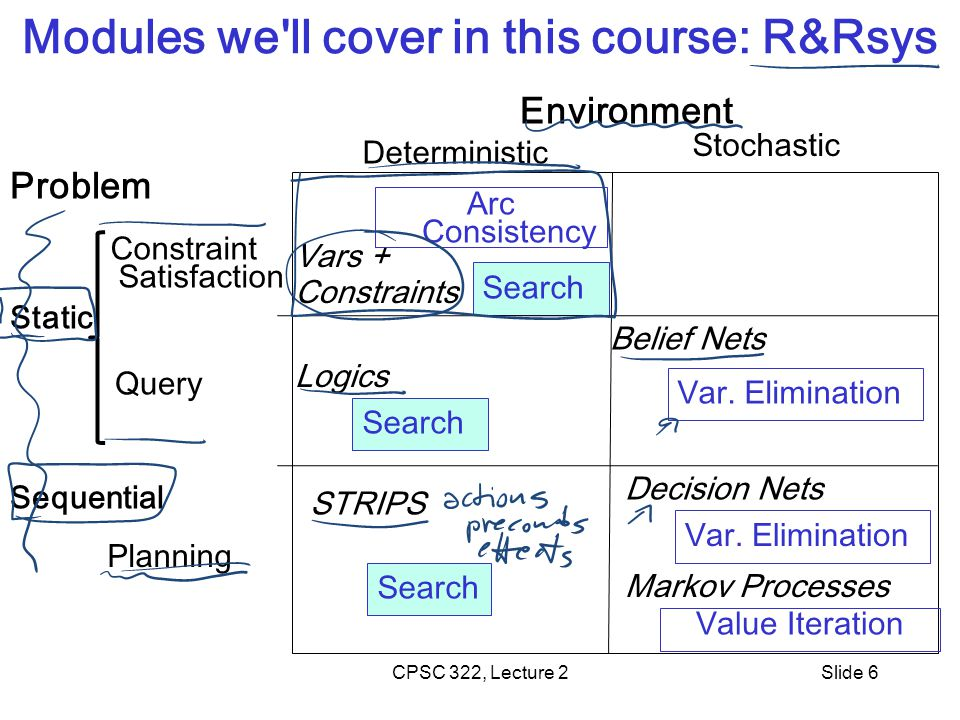 CPSC 322, Lecture 2Slide 6 Modules we ll cover in this course: R&Rsys Environment Problem Query Planning Deterministic Stochastic Search Arc Consistency Search Value Iteration Var.