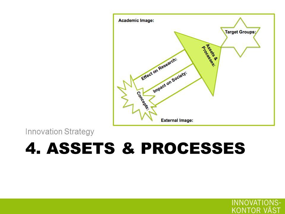 4. ASSETS & PROCESSES Innovation Strategy