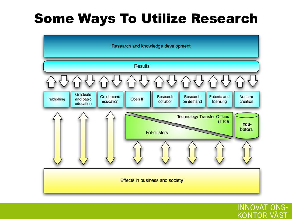 Some Ways To Utilize Research