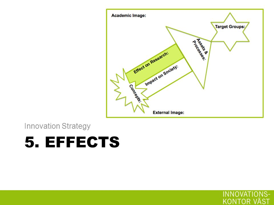 5. EFFECTS Innovation Strategy