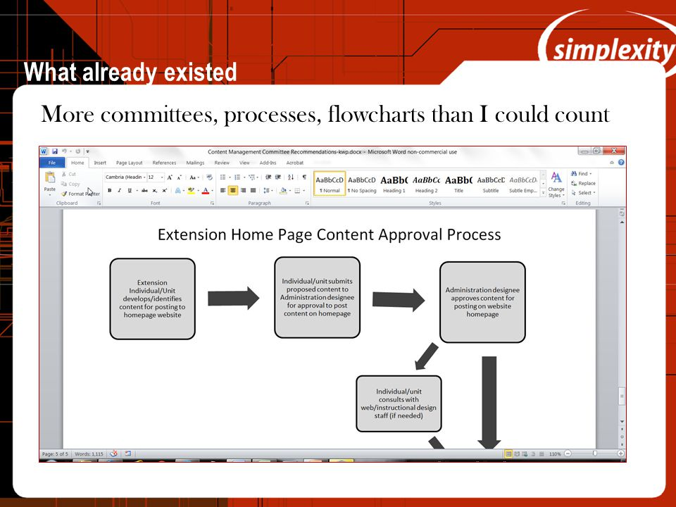 What already existed More committees, processes, flowcharts than I could count