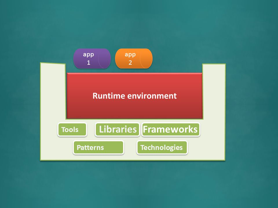 Runtime environment app 1 app 2 Tools Technologies Patterns Frameworks Libraries
