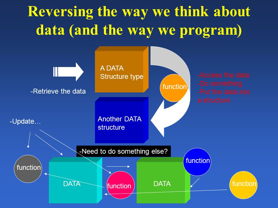 Maybe we can tie it all together DATA AND FUNCTIONS -Retrieve the data -Can be a data type of our -Own creation -(beyond scalars, arrays, hashes) -Access the data via functions associated with the data Interface remains constant We don't have to worry about The code (modPerl again!) AND… -Can have different data types stored together (hashes, scalars arrays) -We treat all of the data types and functions together as a NEW DATA TYPE -We can use the new data type in ANY type of data structure we wish to build