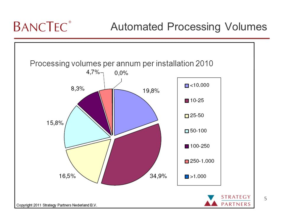 5 Automated Processing Volumes Processing volumes per annum per installation 2010