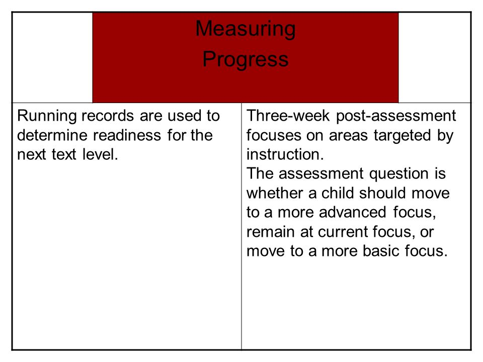 Measuring Progress Running records are used to determine readiness for the next text level. Three-week post-assessment focuses on areas targeted by in