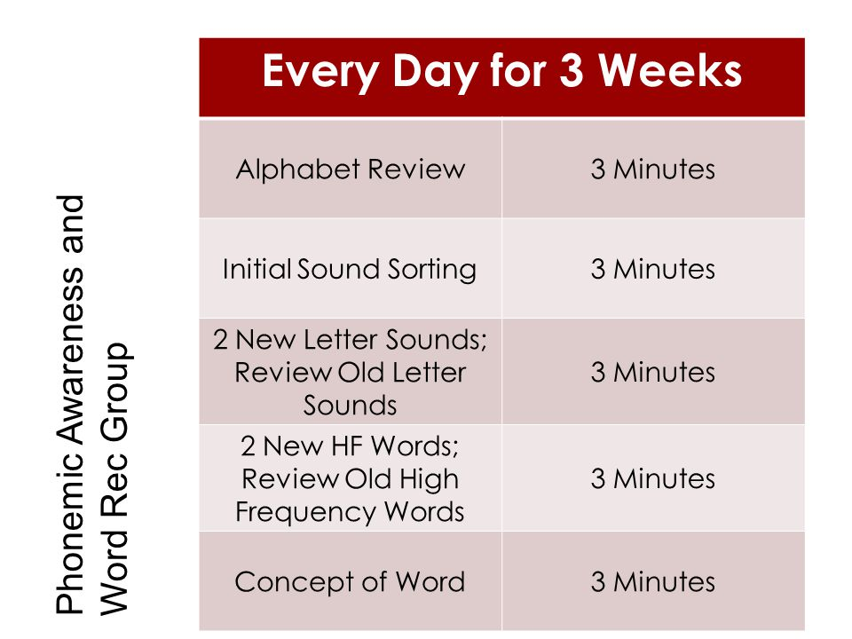 Every Day for 3 Weeks Alphabet Review3 Minutes Initial Sound Sorting3 Minutes 2 New Letter Sounds; Review Old Letter Sounds 3 Minutes 2 New HF Words;