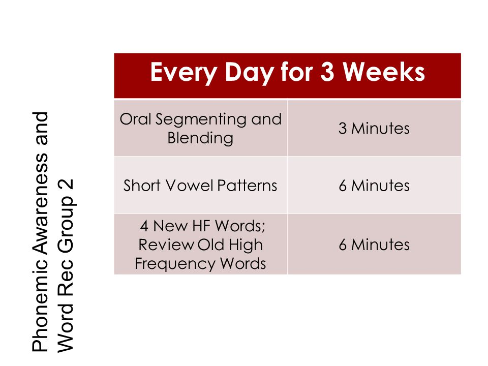 Every Day for 3 Weeks Oral Segmenting and Blending 3 Minutes Short Vowel Patterns6 Minutes 4 New HF Words; Review Old High Frequency Words 6 Minutes P