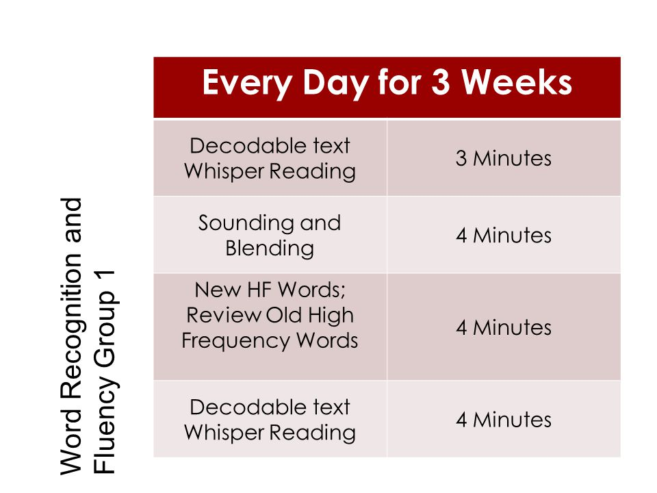 Every Day for 3 Weeks Decodable text Whisper Reading 3 Minutes Sounding and Blending 4 Minutes New HF Words; Review Old High Frequency Words 4 Minutes