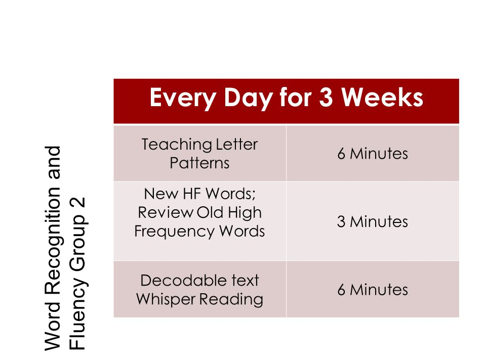 Every Day for 3 Weeks Teaching Letter Patterns 6 Minutes New HF Words; Review Old High Frequency Words 3 Minutes Decodable text Whisper Reading 6 Minu
