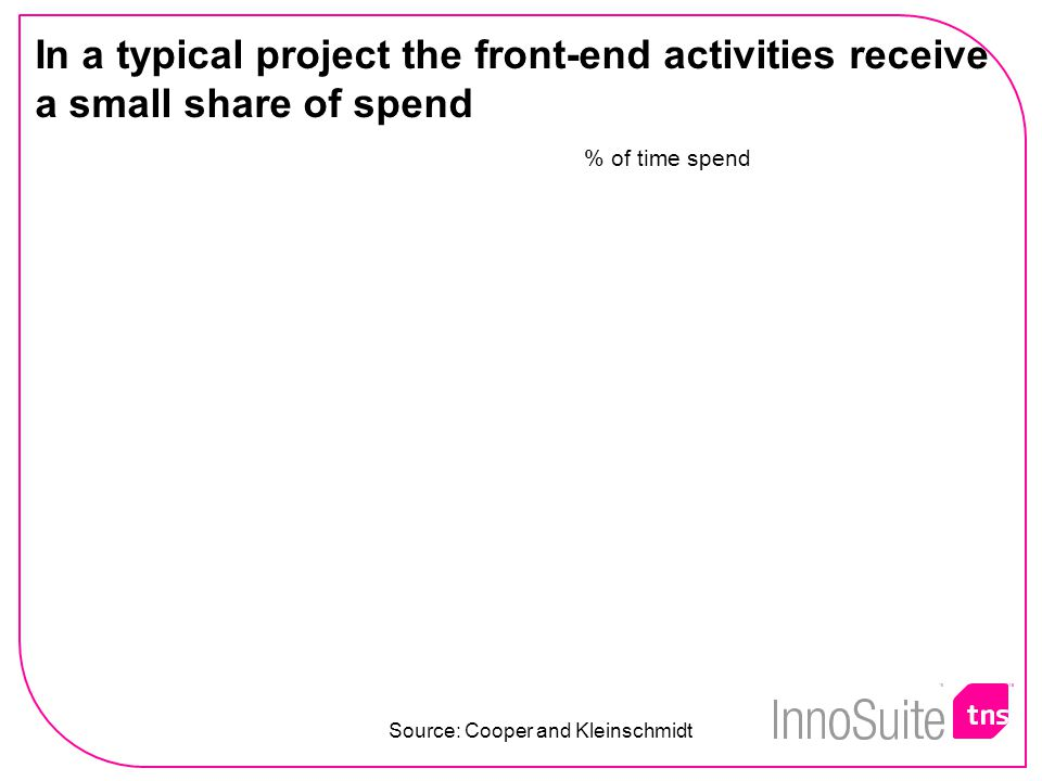 In a typical project the front-end activities receive a small share of spend % of time spend Source: Cooper and Kleinschmidt