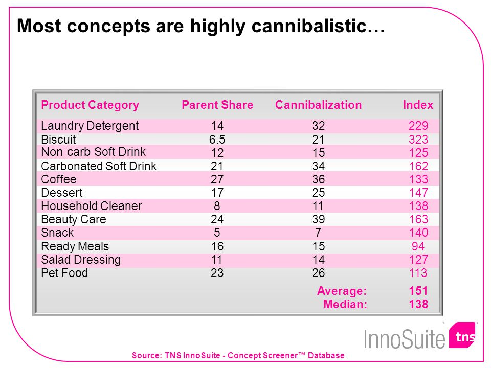 Most concepts are highly cannibalistic… Product Category Parent Share Cannibalization Index Laundry Detergent 14 32 229 Biscuit 6.5 21 323 Non carb Soft Drink 12 15 125 Carbonated Soft Drink21 34 162 Coffee 27 36 133 Dessert 17 25 147 Household Cleaner 8 11 138 Beauty Care 24 39 163 Snack 5 7 140 Ready Meals 16 15 94 Salad Dressing 11 14 127 Pet Food 23 26 113 Average: 151 Median: 138 Source: TNS InnoSuite - Concept Screener™ Database