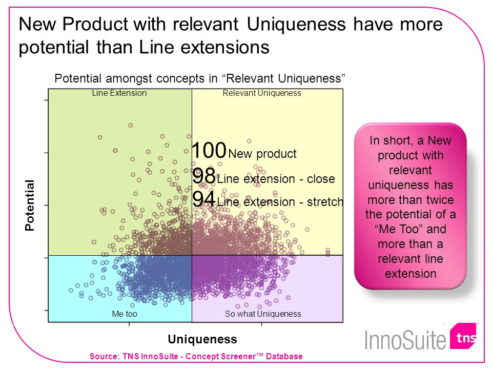 In short, a New product with relevant uniqueness has more than twice the potential of a Me Too and more than a relevant line extension New Product with relevant Uniqueness have more potential than Line extensions Uniqueness Potential So what Uniqueness Relevant UniquenessLine Extension Me too 98 Line extension - close 94 Line extension - stretch Potential amongst concepts in Relevant Uniqueness 100 New product Source: TNS InnoSuite - Concept Screener™ Database