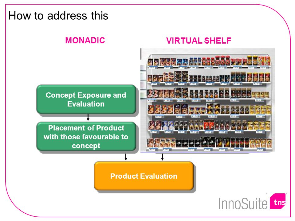 MONADIC VIRTUAL SHELF Purchasing from Virtual Shelf Concept Exposure and Evaluation Placement of Product with those favourable to concept How to address this Product Evaluation