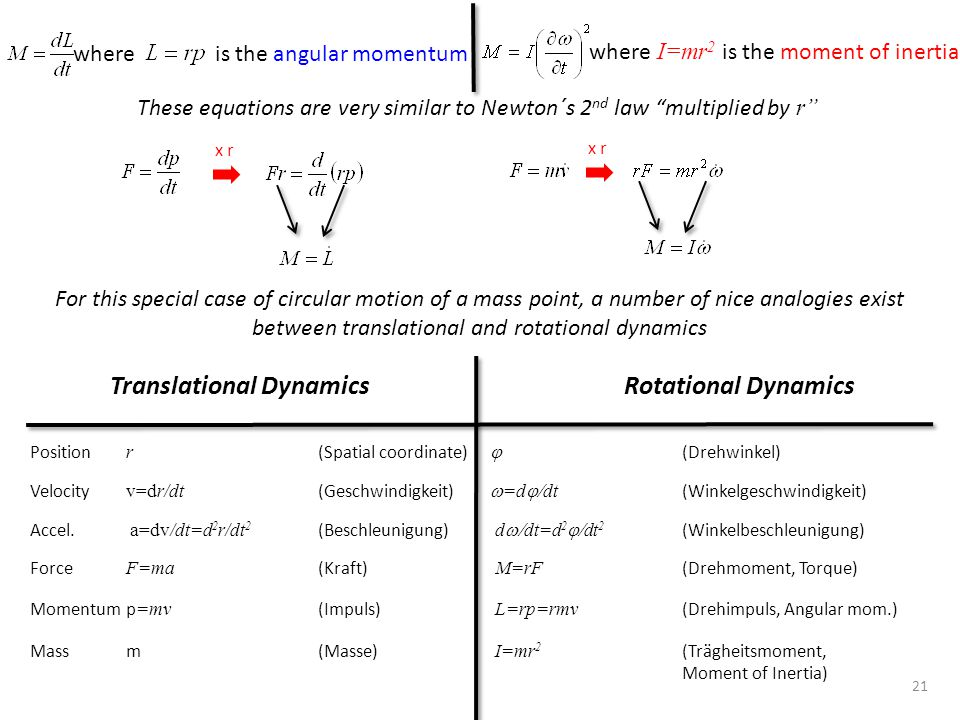 "21 whereis the angular momentum where I=mr 2 is the moment of inertia These equations are very similar to Newton´s 2 nd law ""multiplied by r"" Translat"